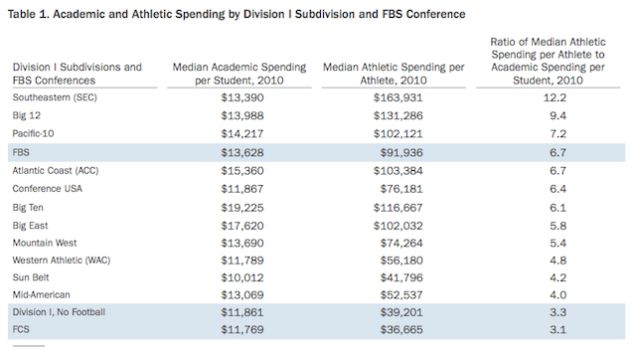 Money Spent on College Athletes